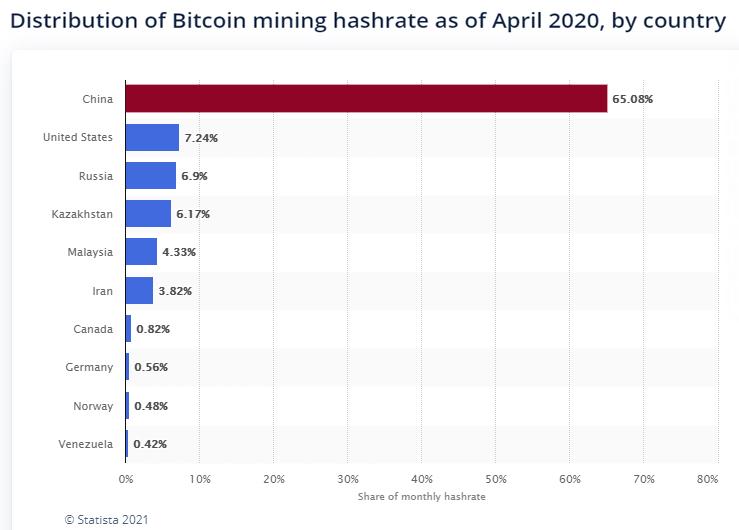 Distribution of bitcoin mining